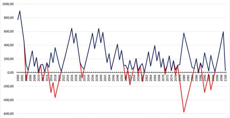 Zyklische Index, Astrologie