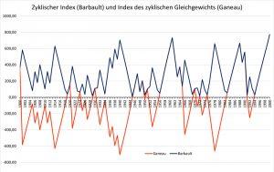 Zyklischer Index, 20. Jahrhundert