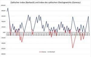 Zyklischer Index, 21. Jahrhundert