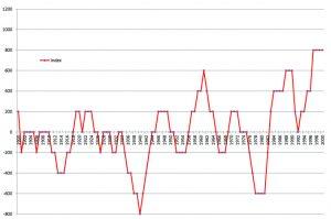 Zyklischer Index, standardisiert, 20. Jahrhundert