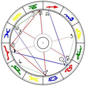 Mars Opposition Pluto Quadrat Uranus