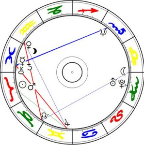 Uranus Konjunktion Pluto 2/3