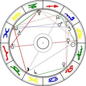 Uranus Quadrat Pluto 2/7