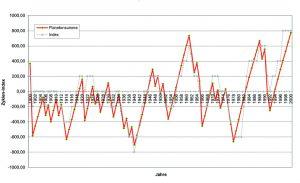 Index des zyklischen Gleichgewichts, 20. Jahrhundert