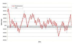 Index des zyklischen Gleichgewichts, 21. Jahrhundert