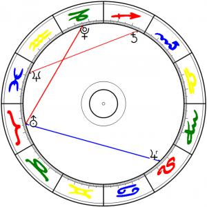 Jupiter Trigon Uranus 3 Mar 2015