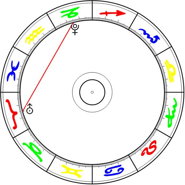 Uranus Quadrat Pluto