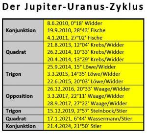Jupiter Opposition Uranus, Jupiter-Uranus-Zyklus