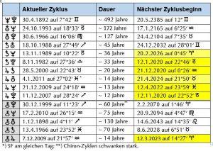 Übersicht Langsamläufer-Zyklen