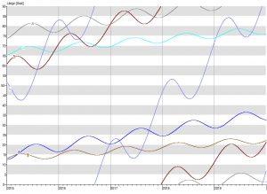 Grafische Ephemeride 2015 bis 2020