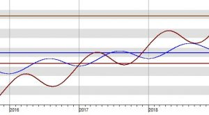 Grafische Ephemeride Saturn-Uranus-Zyklus