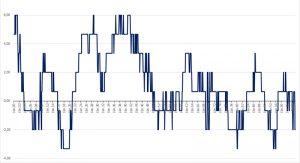 Zyklischer Index, inklusive Chiron-Zyklen