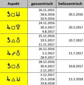 Aspekte 2017, geozentrisch und heliozentrisch