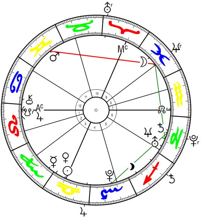 Deuschland und Jupiter-Uranus-Opposition am 28.9.2017