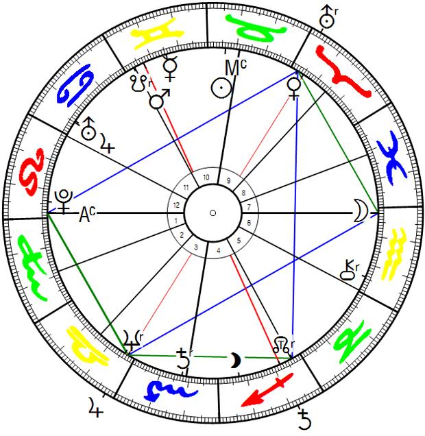 Österreich (Staatsvertragsunterzeichnung), Transite Jupiter-Uranus-Opposition