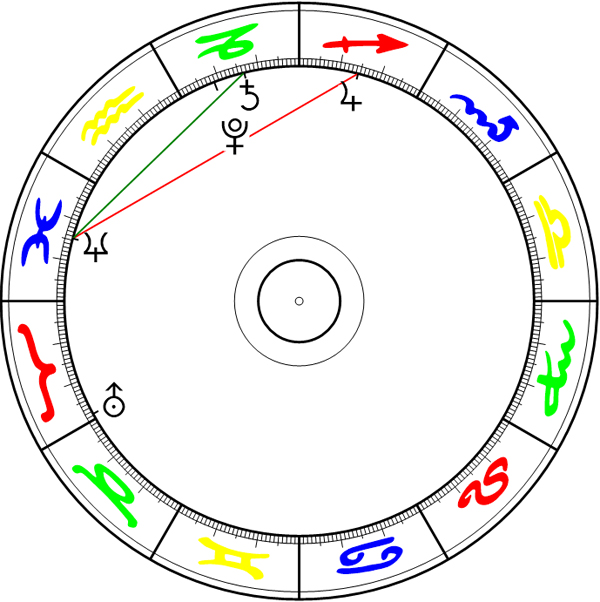 2019, Jupiter, Neptun und Saturn im eigenen Zeichen
