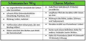 Chiron und schamanischer Weg