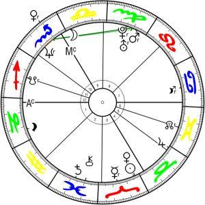 Horoskopbeispiel, Frau K.