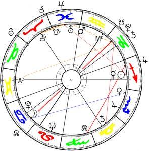 Großbritannien, Nordirland, Brexit, Horoskop vom 1922