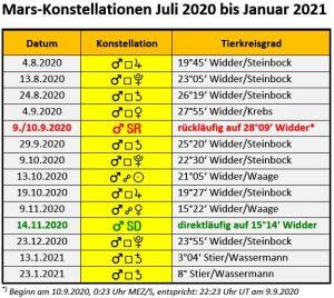 Mars Konstellationen Juli 2020 bis Januar 2021