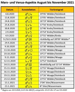 Mars- und Venus-Aspekte August bis November 2020