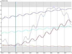 Deklinationsparallelen der Langsamläufer 2018 bis 2027