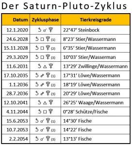 Saturn-Pluto-Zyklus, 2020 bis 2054