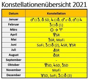 Zeittafel der Konstellationen 2021